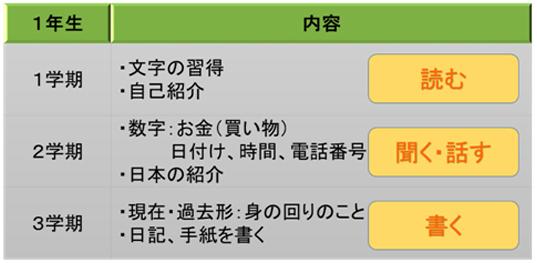 韓国語習熟度表